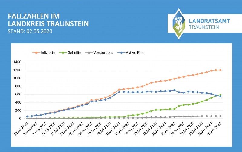 Fallzahlen im Landkreis Traunstein ©Landratsamt Traunstein