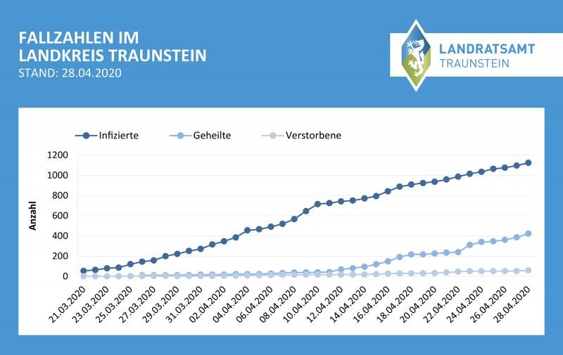 ©Landratsamt Traunstein: Aktuelles Fallzahlendiagramm zu den Coronavirus-Fällen im Landkreis Traunstein (Stand: 28.04.2020)