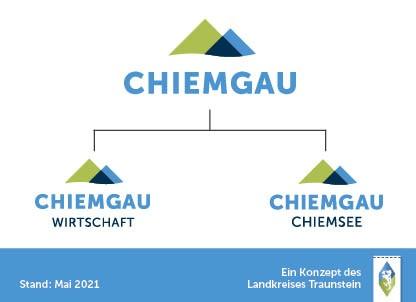 Mit Chiemgau Wirtschaft und Chiemgau Chiemsee zeigen sich die beiden Gesellschaften im neuen Chiemgau-Look. Weitere Untermarken, z.B. für regionale Produkte, Gemeinden und Unternehmen, werden derzeit noch final erarbeitet. © Landratsamt Traunstein