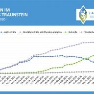 Grafik ©Landratsamt Traunstein