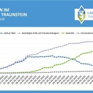 © Landratsamt Traunstein: Fallzahlen im Landkreis Traunstein